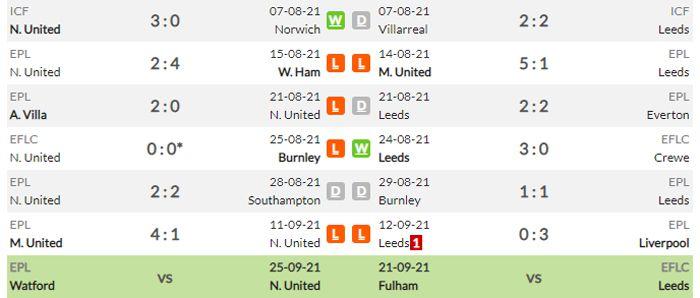 nhận định Phong độ thi đấu của Newcastle vs Leeds United