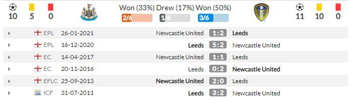 nhận định Lịch sử đối đầu giữa Phong độ thi đấu của Newcastle vs Leeds United