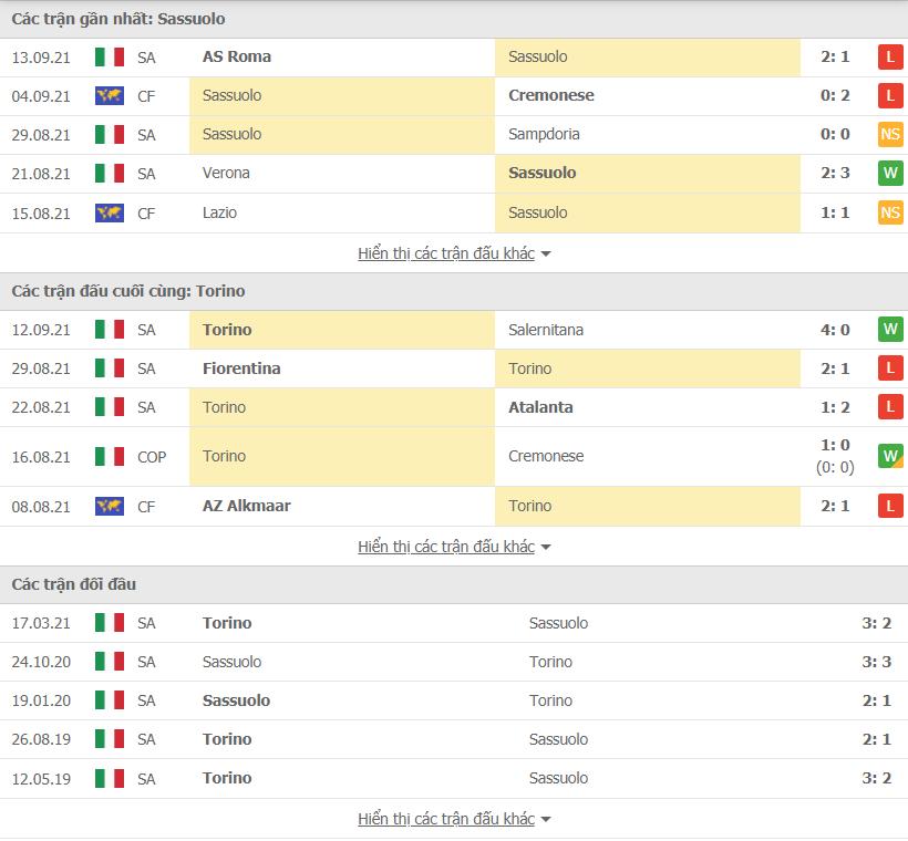 soi kèo Phong độ thi đấu và nhận định Sassuolo Calcio vs Torino