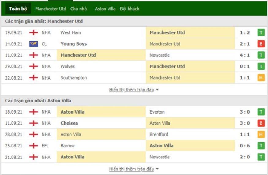 nhận định Manchester United vs Aston Villa