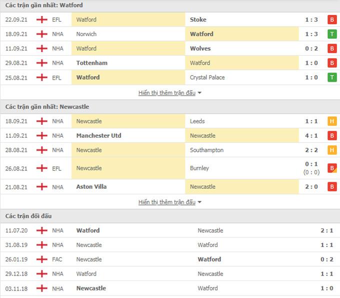 nhận định Watford vs Newcastle